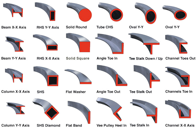 Profile Examples for Angle Rolls